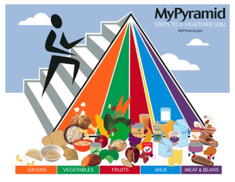 776px-MyPyramid1